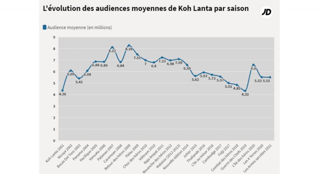 Audience de Koh Lanta