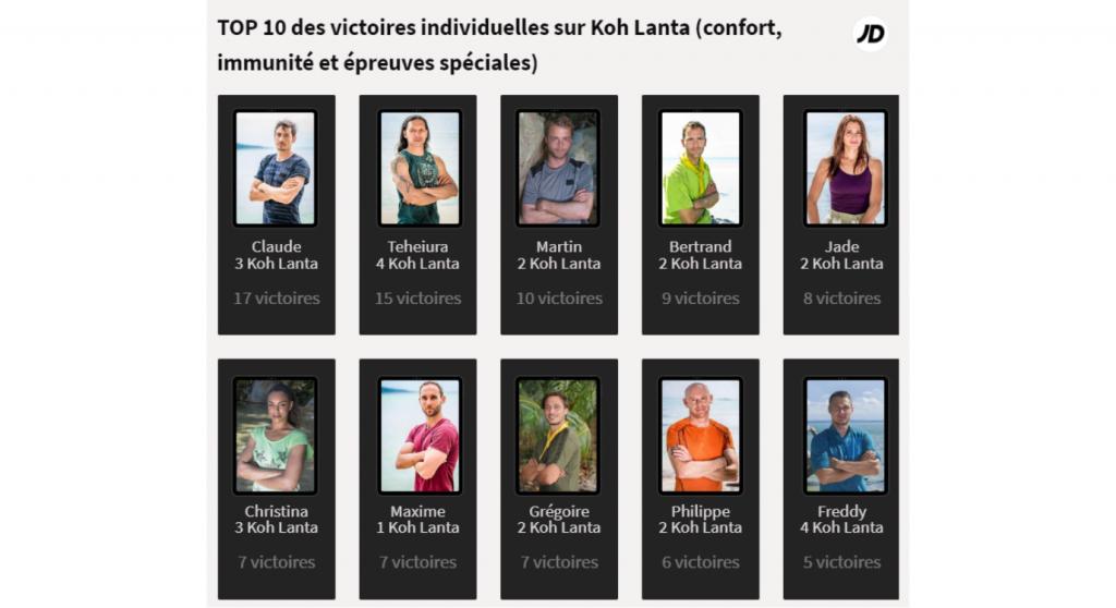 Koh Lanta et le TOP 10 des victoires individuelles
